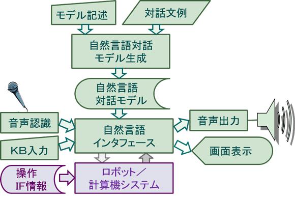 計算言語学研究室 - 情報メディア学科 - 東京電機大学